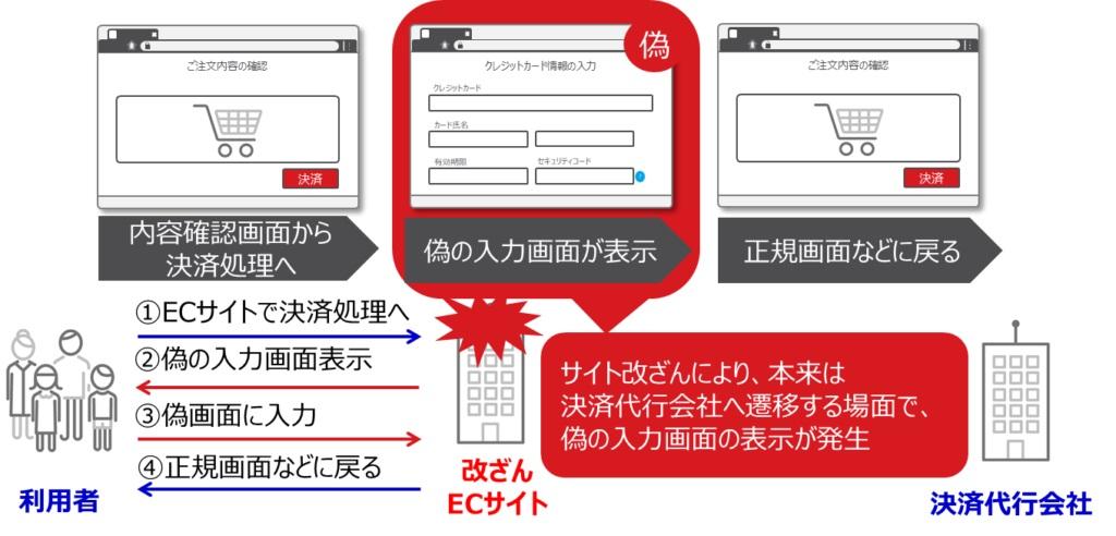 図3:利用者のカード情報を狙うECサイト改ざん攻撃の概要
