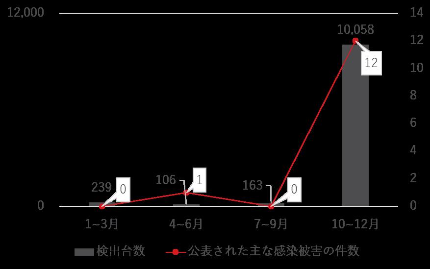 図4:国内におけるEMOTETの検出台数と公表された主な感染被害件数の推移