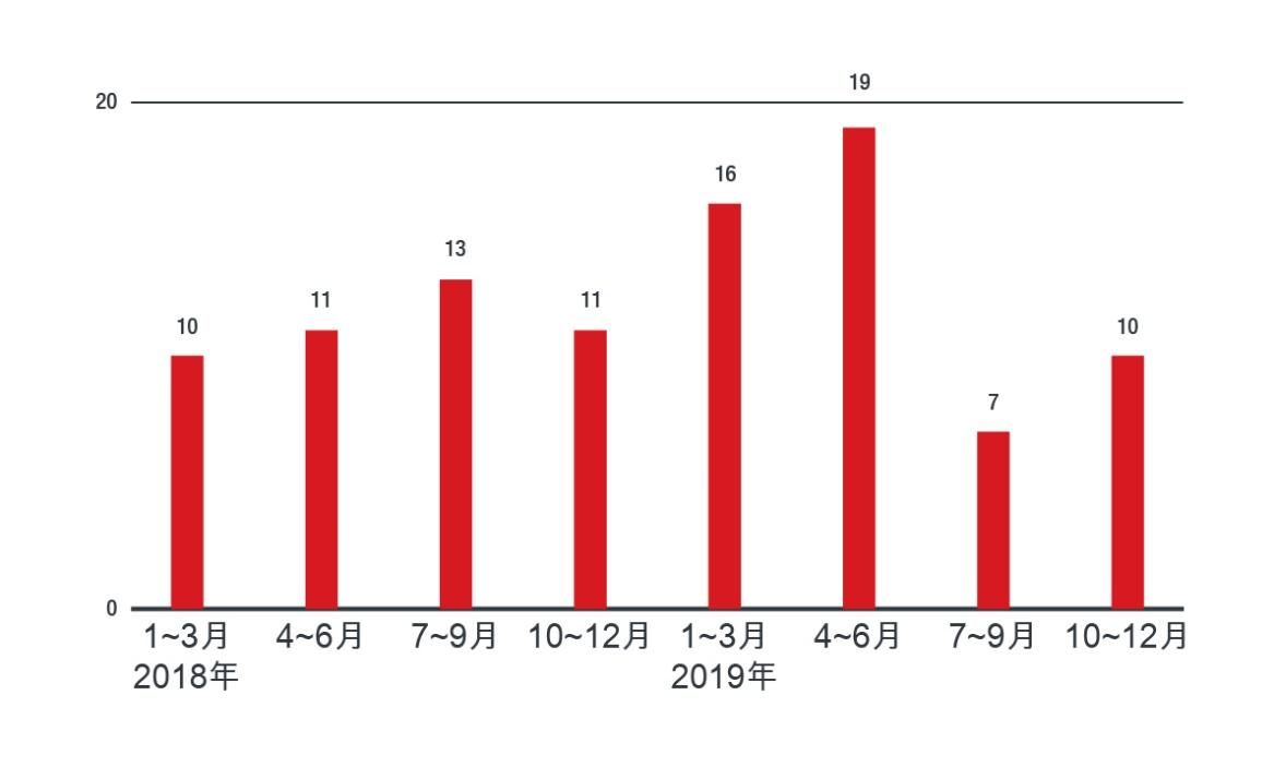図5:国内法人から報告のあったランサムウェア感染被害事例件数の推移
