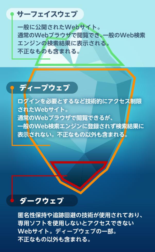 検索 ダーク エンジン ウェブ