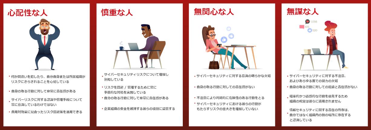 図:セキュリティに対する4つの認知的特徴
