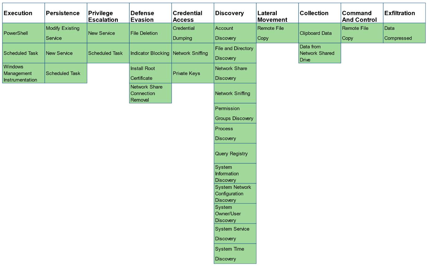 図12:提供されているMITRE ATT&CK技術の範囲