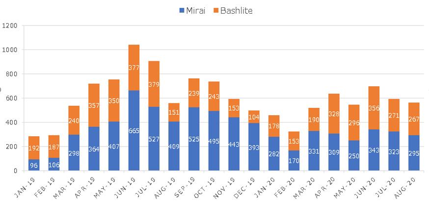 図1:情報取得時に接続可能だったCCサーバの数の推移