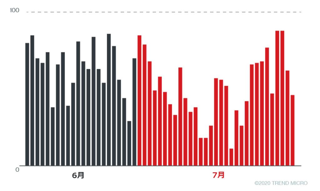 図6:2020年6月以降、偽の通知ページにアクセスしていた利用者数推移(日別)