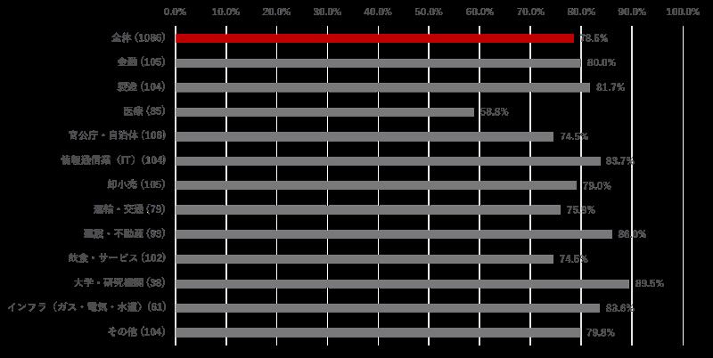 図1:法人組織におけるセキュリティインシデント発生率(業種別)
