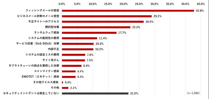 図2:法人組織におけるセキュリティインシデント発生率内訳