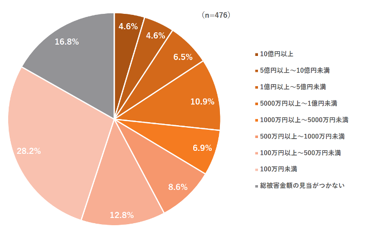 図3:セキュリティインシデントによる年間総被害額
