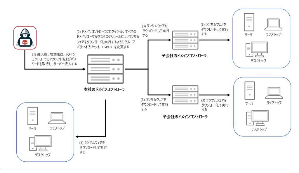 図1:攻撃者は、ドメインコントローラのタスクスケジュールを使用して、顧客環境にランサムウェアを展開する