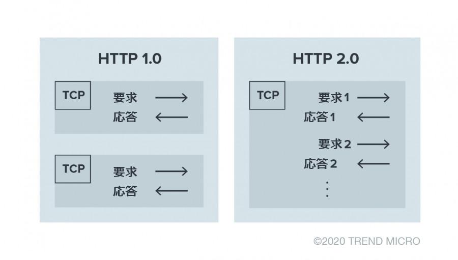 図1:要求と応答において「HTTP-1.0」と「HTTP-2」で異なる点を簡略的に視覚化した図
