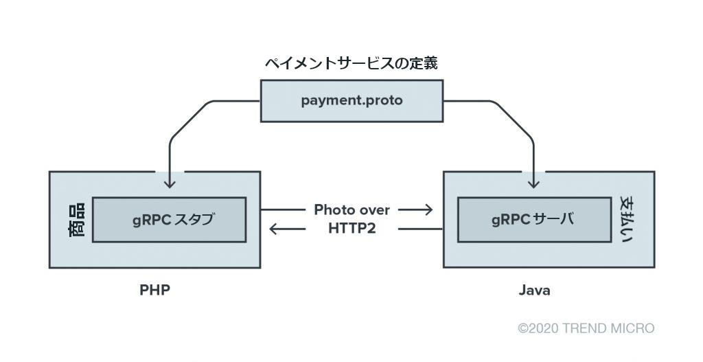 図2:APIを介して商品と支払いサービスが相互作用するオンライン小売アプリケーション内で動作するgRPCフレームワークを示す図