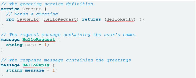 図3:string messageを送信するためのgRPCのサンプルコード「HelloWorld」 画像引用元:gRPC Quick Start