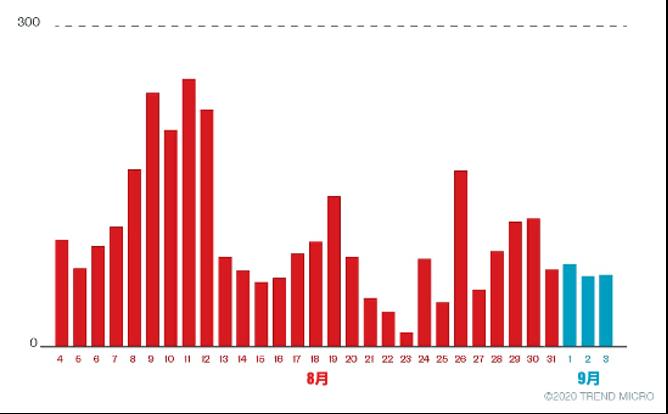 グラフ, 棒グラフ, ヒストグラム  自動的に生成された説明