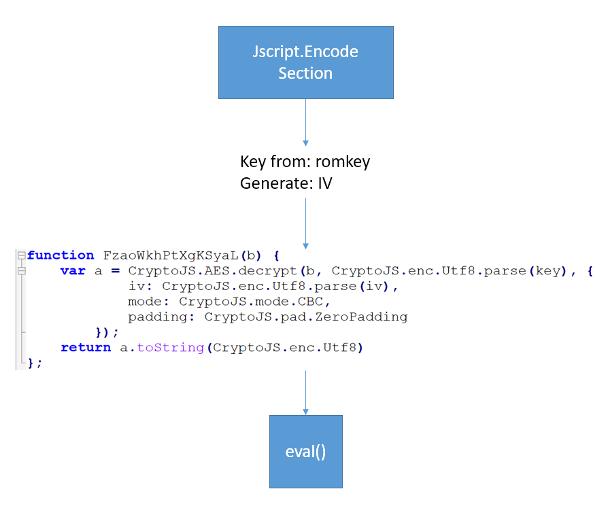 Decryption steps