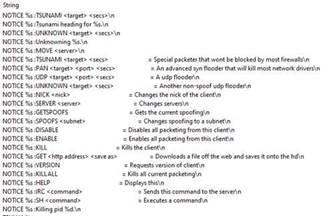 図11:バックドアコマンドの一部を示すDDoSボットネットで確認された文字列