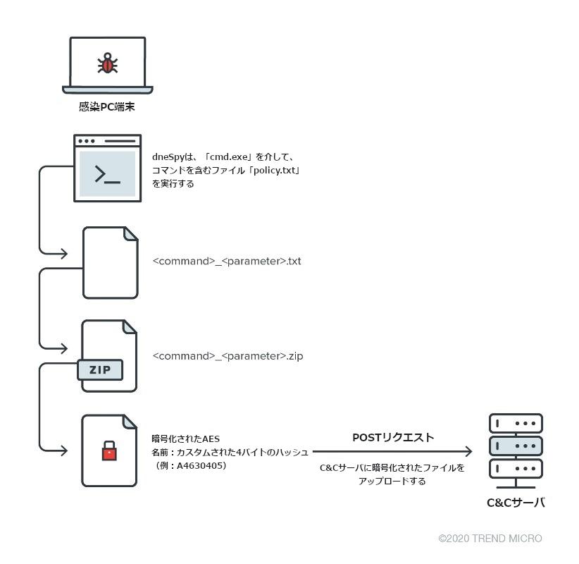 図12:抽出メカニズム