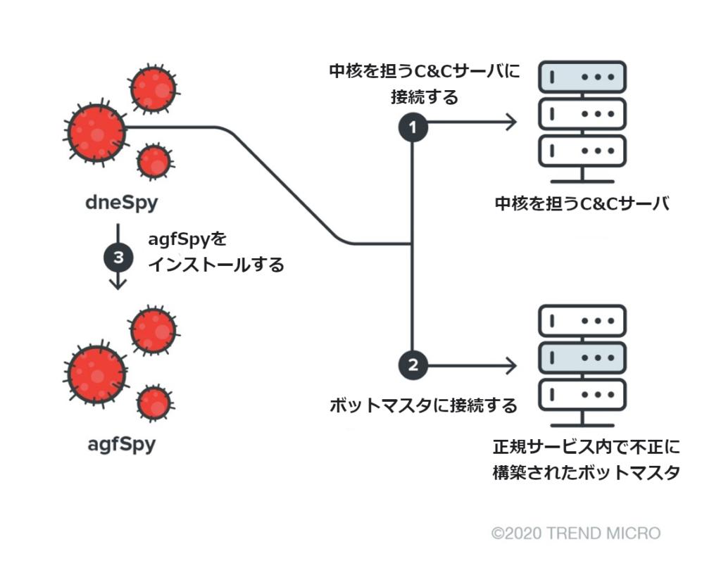 図2:dneSpyがagfSpyを送り込むときの流れ
