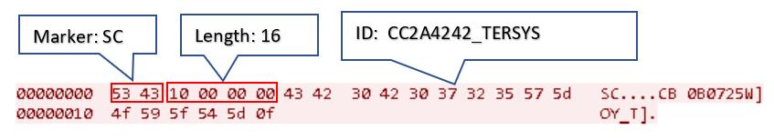 図20:IDを使用したメッセージの一例