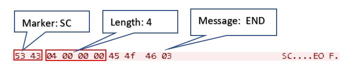 図24:C&Cサーバに送信されたメッセージ「END」メッセージ