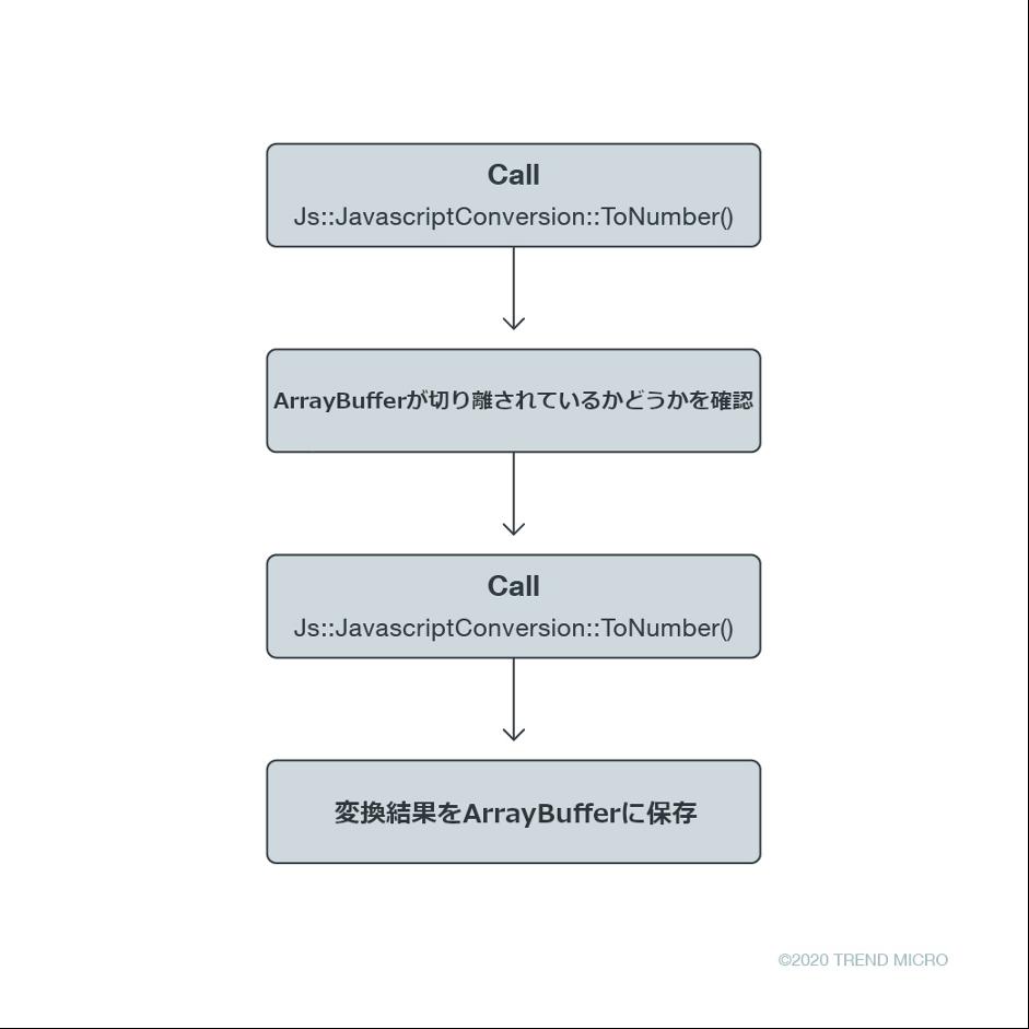 図3:Js::TypedArray<float,0>::BaseTypedDirectSetItemのコードを実行する流れ