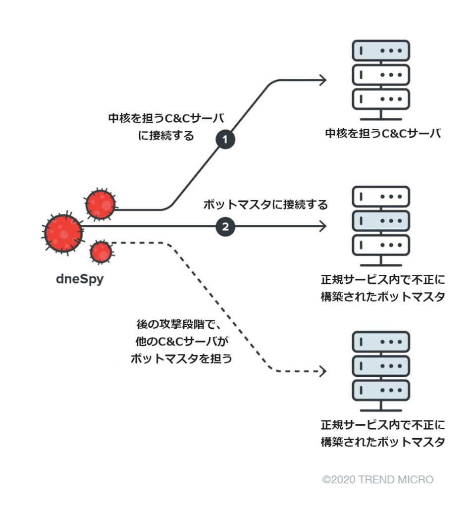 図7:動的なC&Cサーバの選択