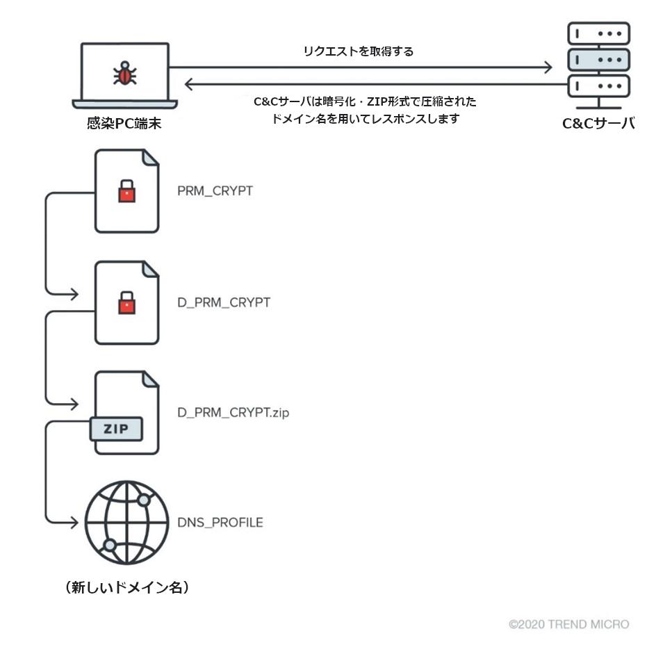 図9:最初のレスポンスを復号するためのプロセス