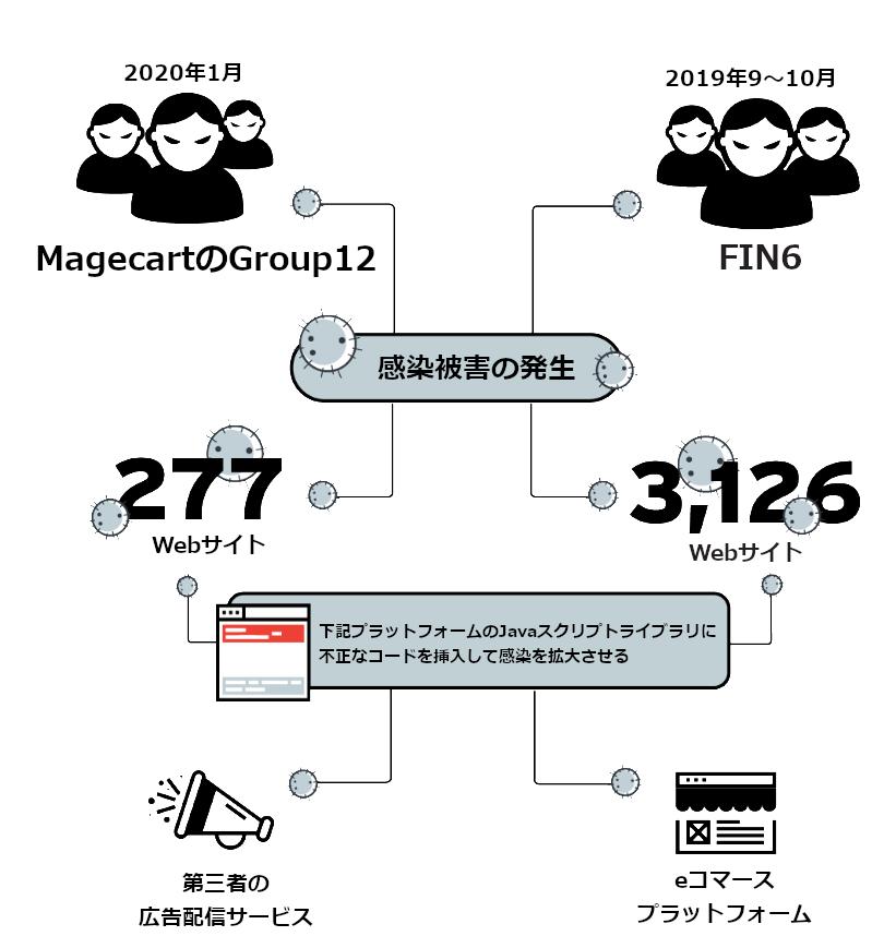 図1:「MagecartのGroup-12」と「FIN6」によるECサイト侵害の概念図