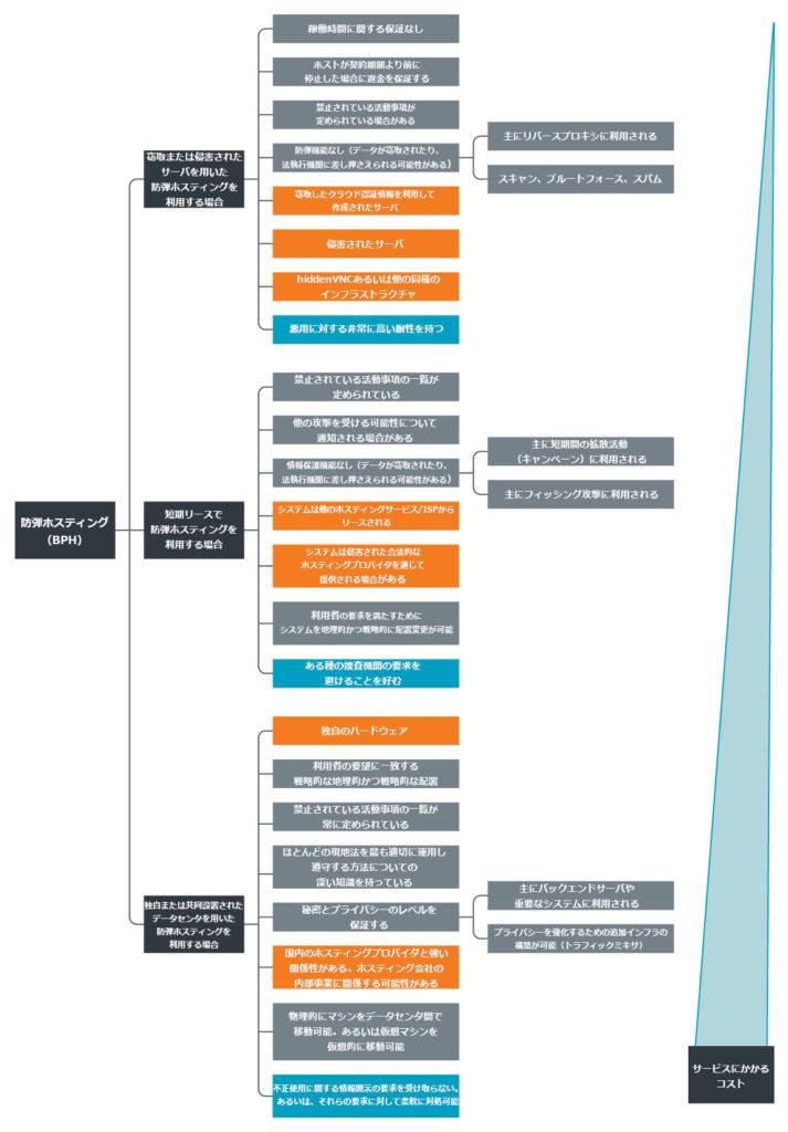 図1:防弾ホスティングプロバイダの内訳