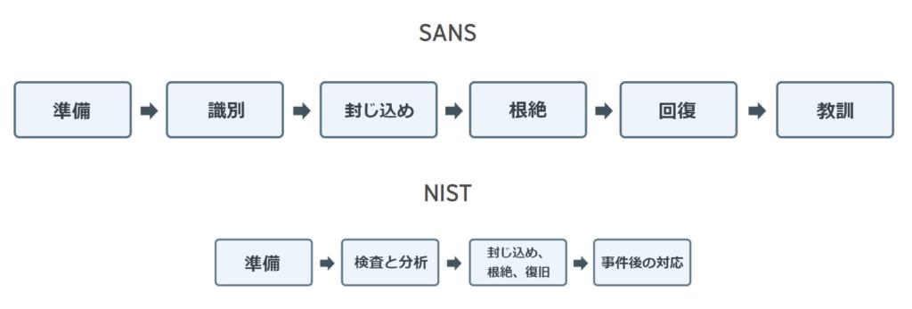 図2:SANSおよびNISTが提唱するインシデント対応における手順
