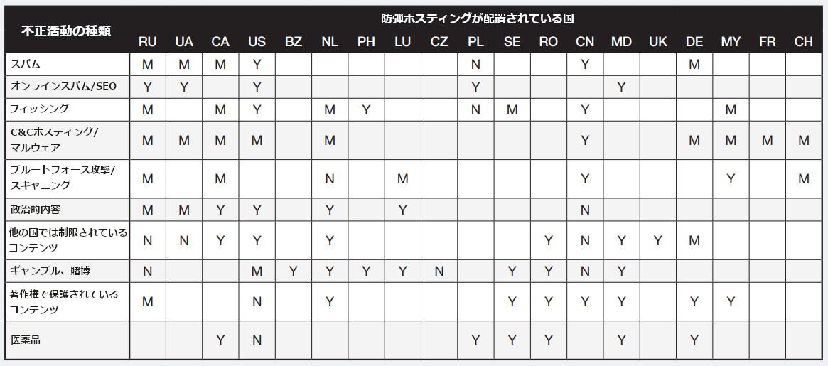 図3:サイバー犯罪者がその活動に応じて利用すべきホスティング国別推奨表