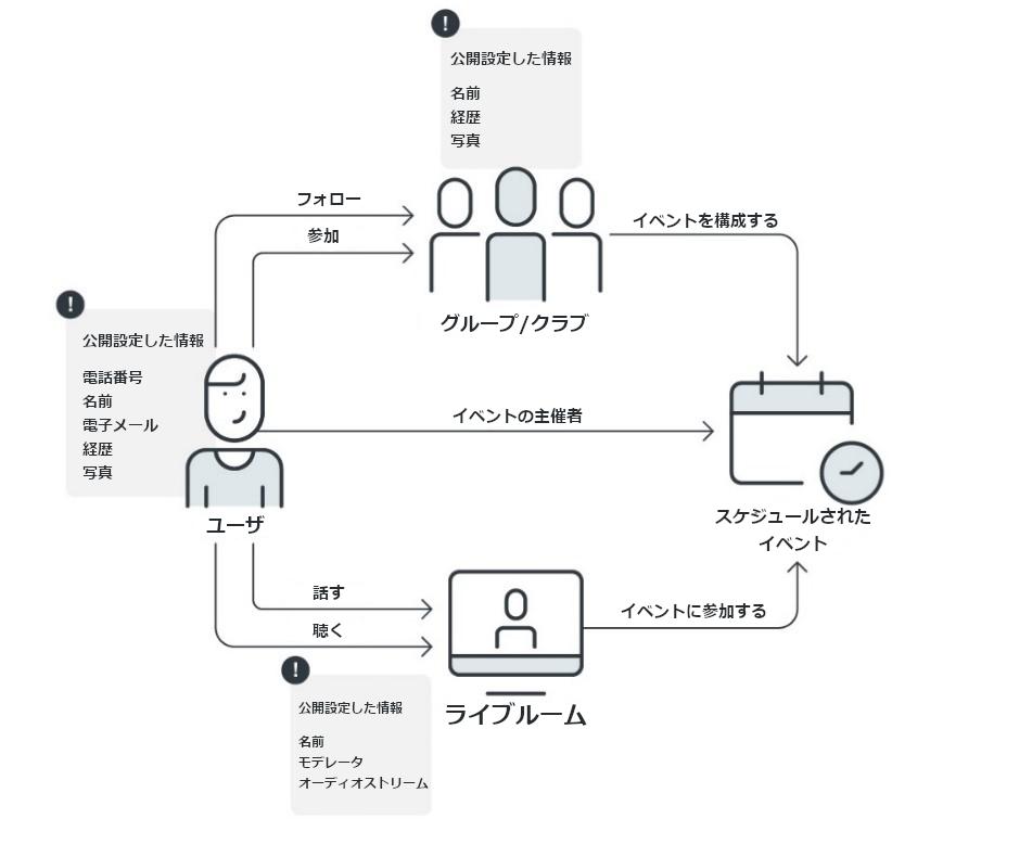 図1:音声専用SNSアプリが行うやり取りやデータの流れ