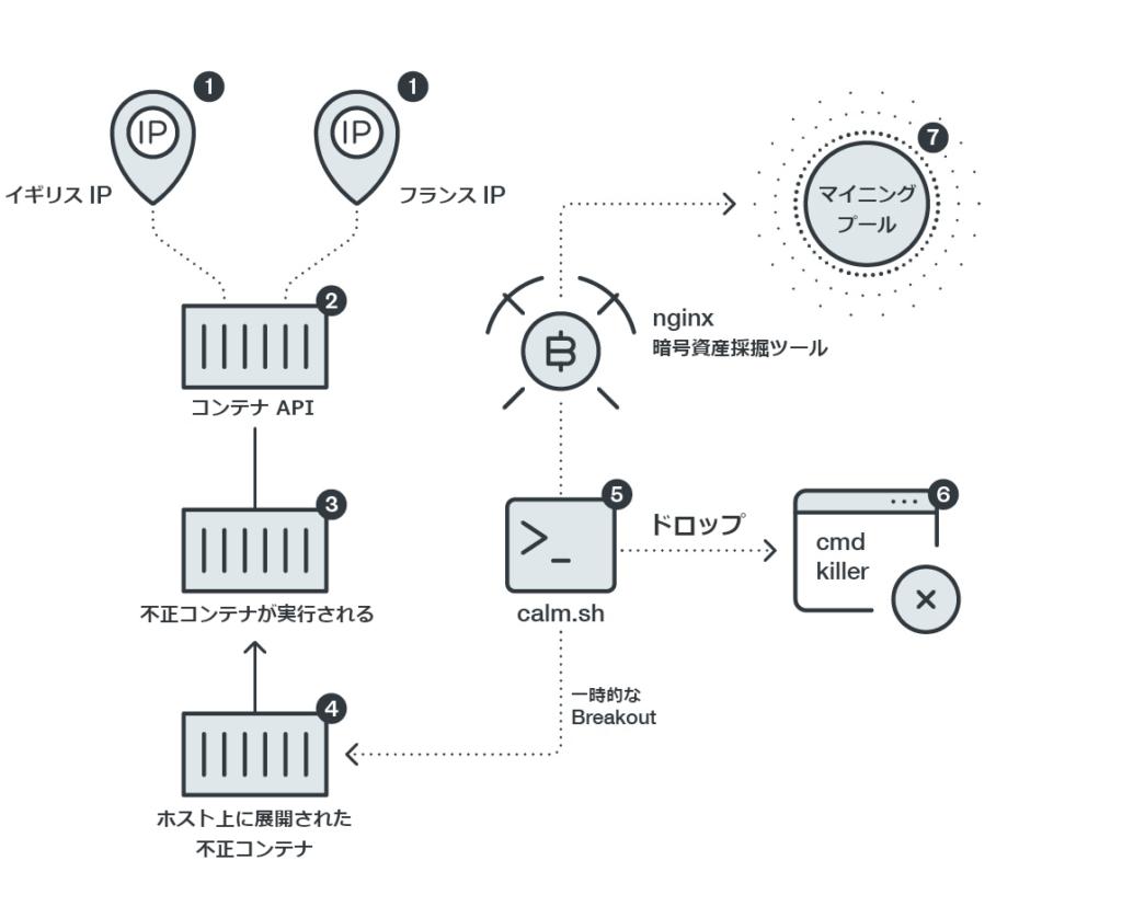図1:Dockerの特権コンテナに内在する脆弱性を攻撃する流れ