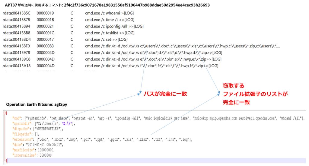 図11:CCサーバへと転送するためのコマンドの類似性