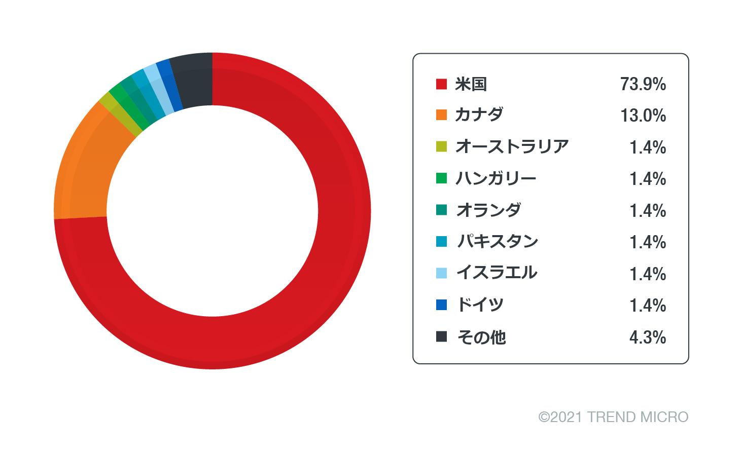 図19:標的ユーザの国別分布