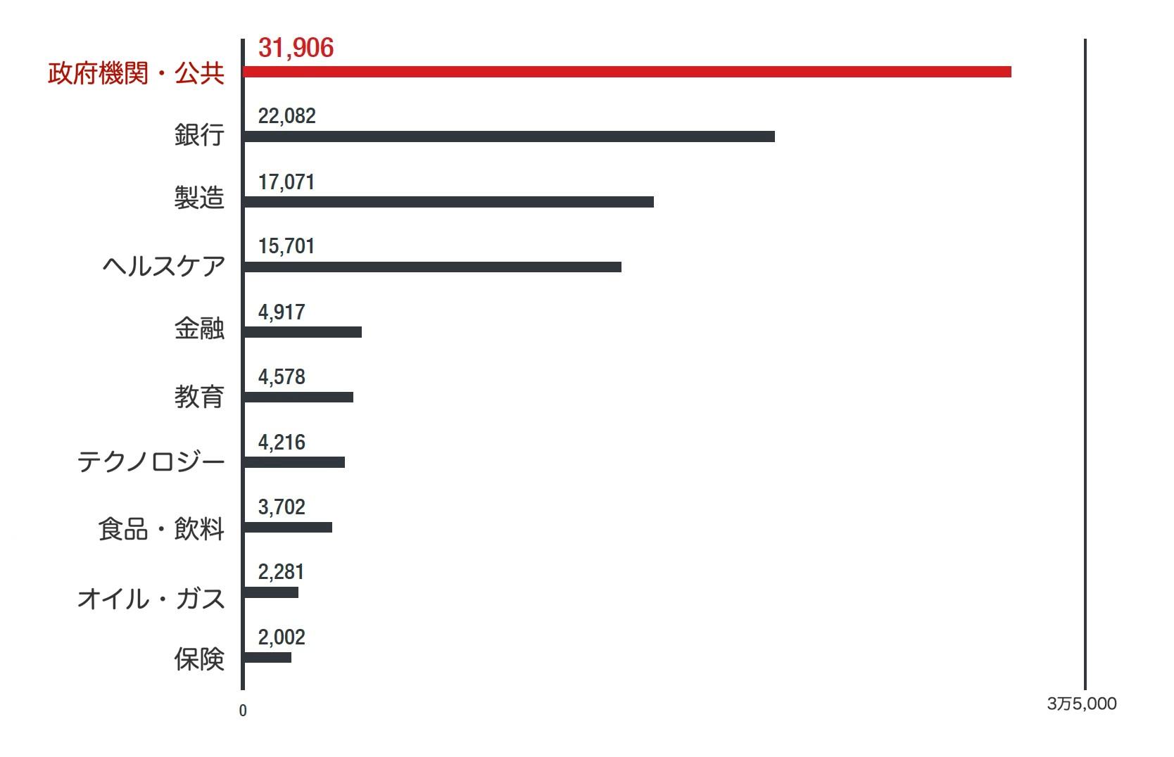図2:2020年全世界における業種別ランサムウェア検出台数トップ10(トレンドマイクロSPNによる)