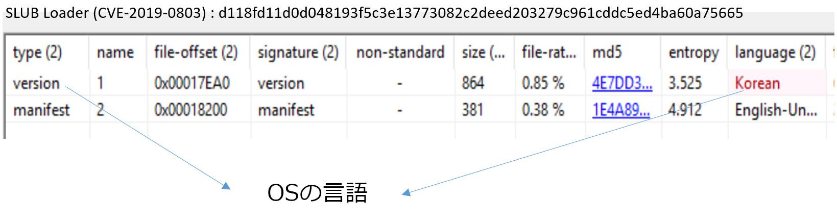 図2:SLUBドロッパが持つバージョンリソースの言語ID