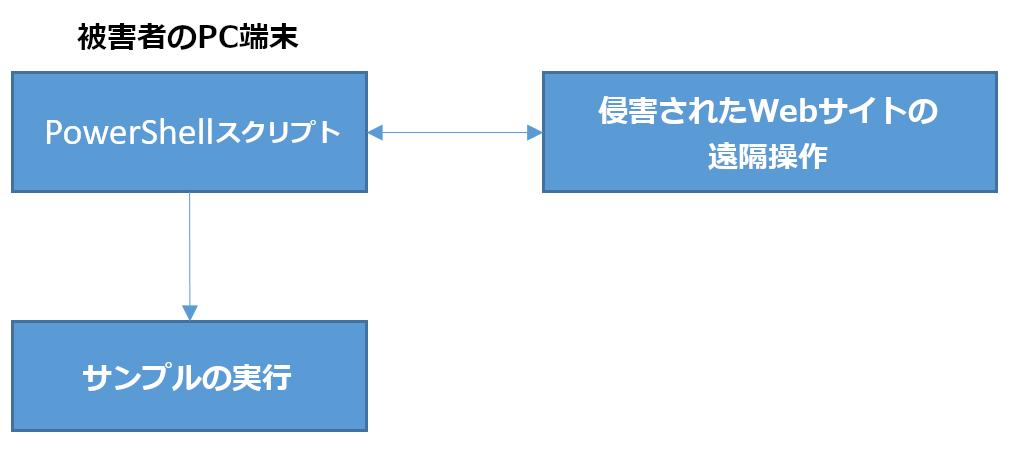 図6:拡散フローの例