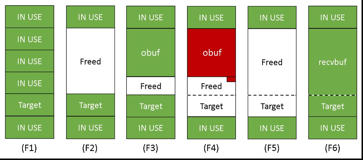 図9:オーバーフローのアップグレードに関する概要