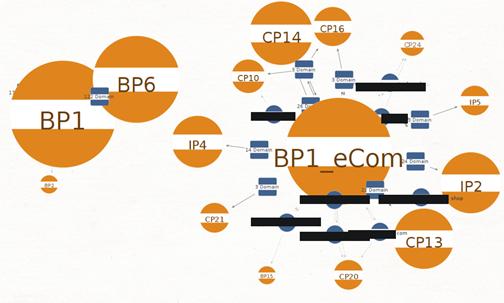図:BP1と関係がある可能性があるフィッシング詐欺グループを可視化