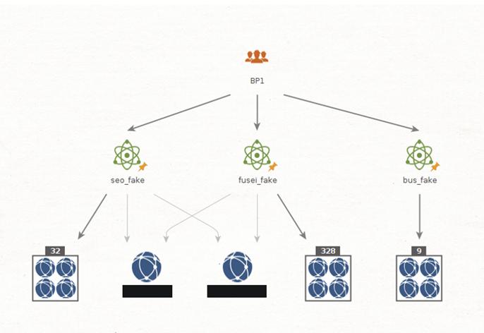 図:BP1偽ページを観測したドメインの関係性