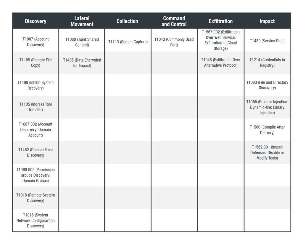 図:「MITRE-ATTCK-Matrix-for-Enterprise」による攻撃手法の分類
