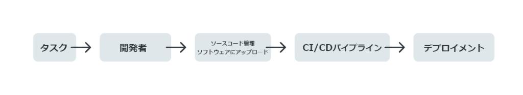 図1:開発プロセスの概要