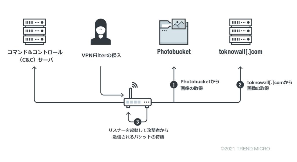 図1:VPNFilterが実行する第一段階の各フェーズにおける不正活動の流れ(Cisco-Talosのレポートに基づく)