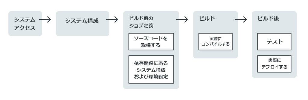 図4:CI/CDパイプラインの例