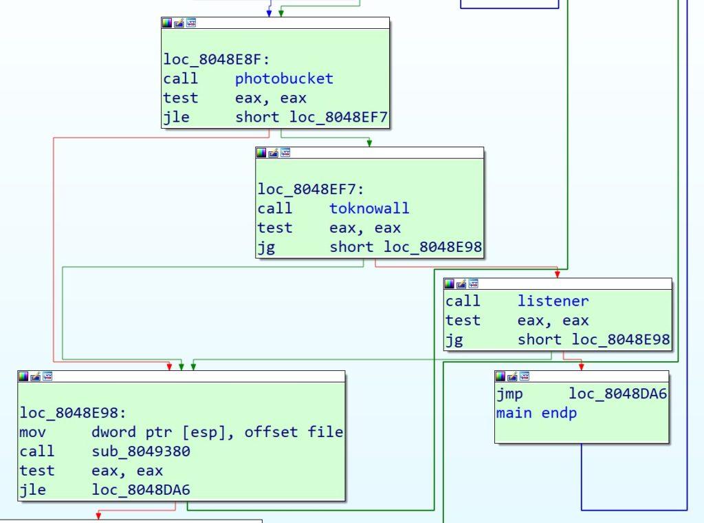 図4:VPNFilterが第一段階で第二段階のマルウェアをダウンロードするためのIPアドレスを取得するまでの攻撃の流れ