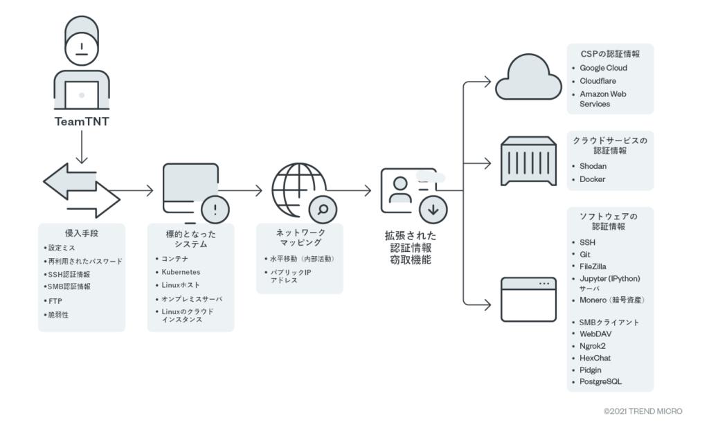 図1:認証情報を詐取するためにTeamTNTが用いる攻撃手口