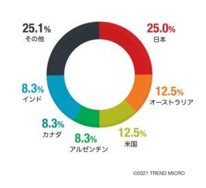 図3:偽DarkSideによる攻撃キャンペーンの影響を受けた国