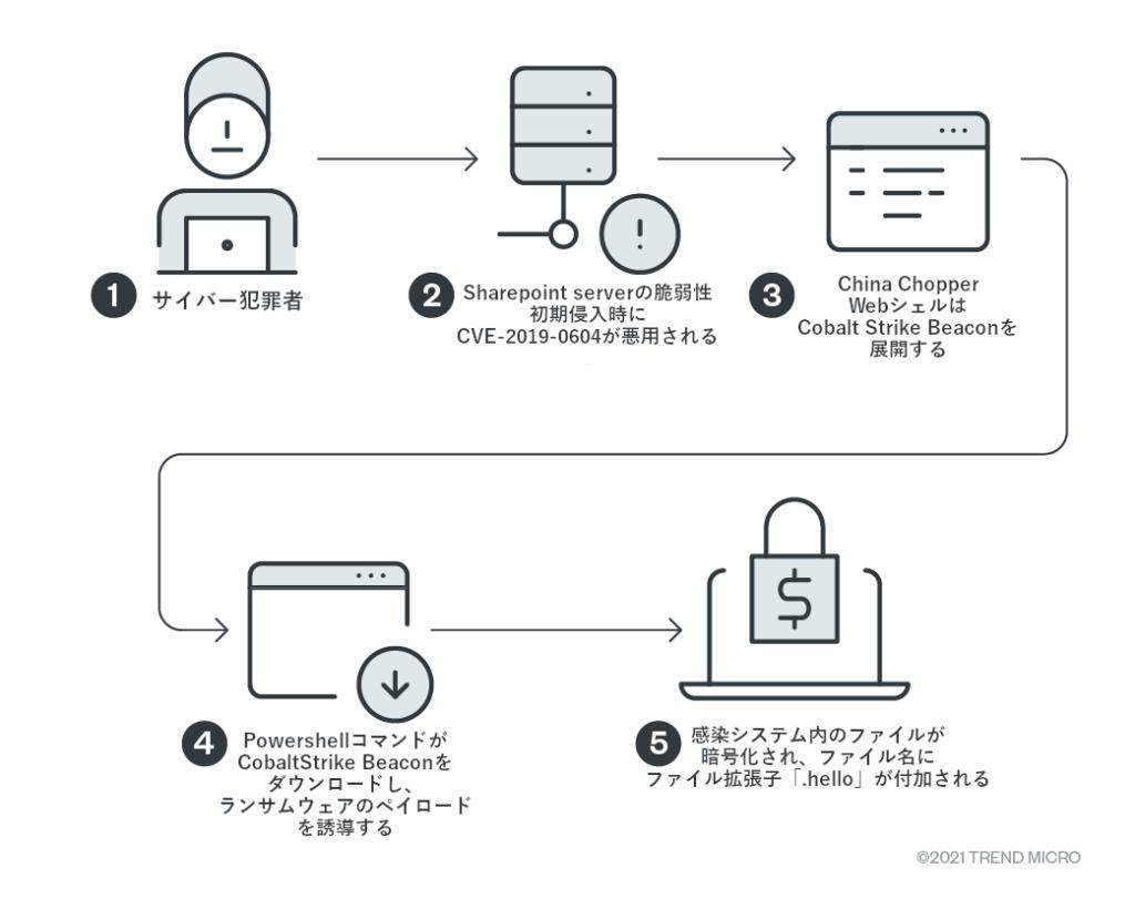 図3:Helloランサムウェア攻撃の感染チェーン