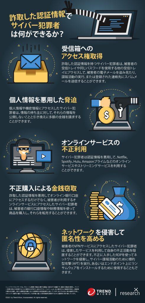 図17:詐取した認証情報の典型的な悪用方法