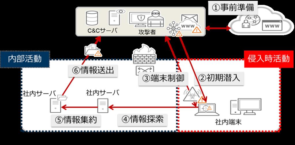 図:ネットワークに侵入する標的型攻撃の攻撃段階概念図
