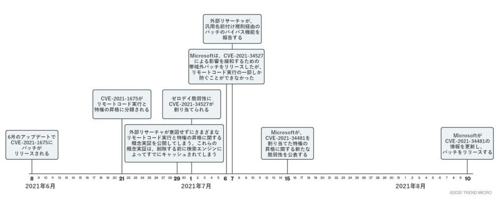 図1:PrintNightmare用エクスプロイトおよびパッチ開発に関する時系列